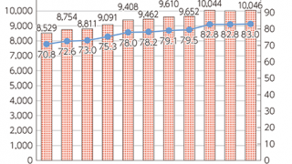 WEB利用時間とスマホ利用者数の急増
